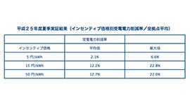 横浜スマートシティプロジェクトに見る実証実験の成果と課題