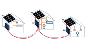 ソニーのH2H(Home-to-Home)型グリッド実証試験の成功体験